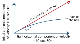 force and initial velocity Another case is the velocity is perpendicular to the initial direction of velocity and with time the perpendicular component of velocity grows and resultant of this growing perpendicular velocity and constant initial velocity component turns more and more inwards.