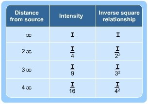 Inverse square law and radiation | S-cool, the revision website