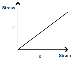 Definitions of Stress, Strain and Youngs Modulus