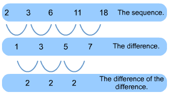 Q: Is there a formula to find the Nth term in the Fibonacci sequence?