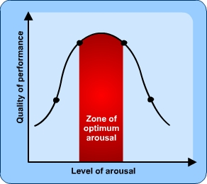 what is arousal in sport psychology