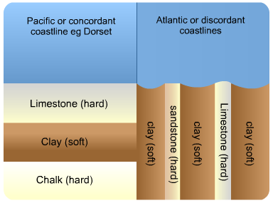 Coastal Erosion Features