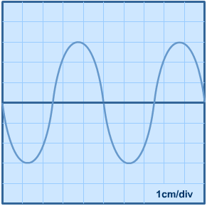 Sound Waves | S-cool, the revision website