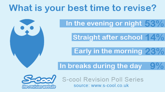 What is your best time to revise?