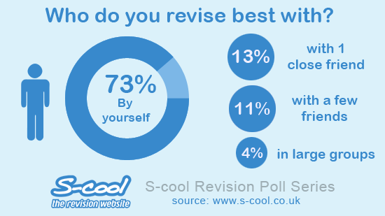 Who do you revise best with?
